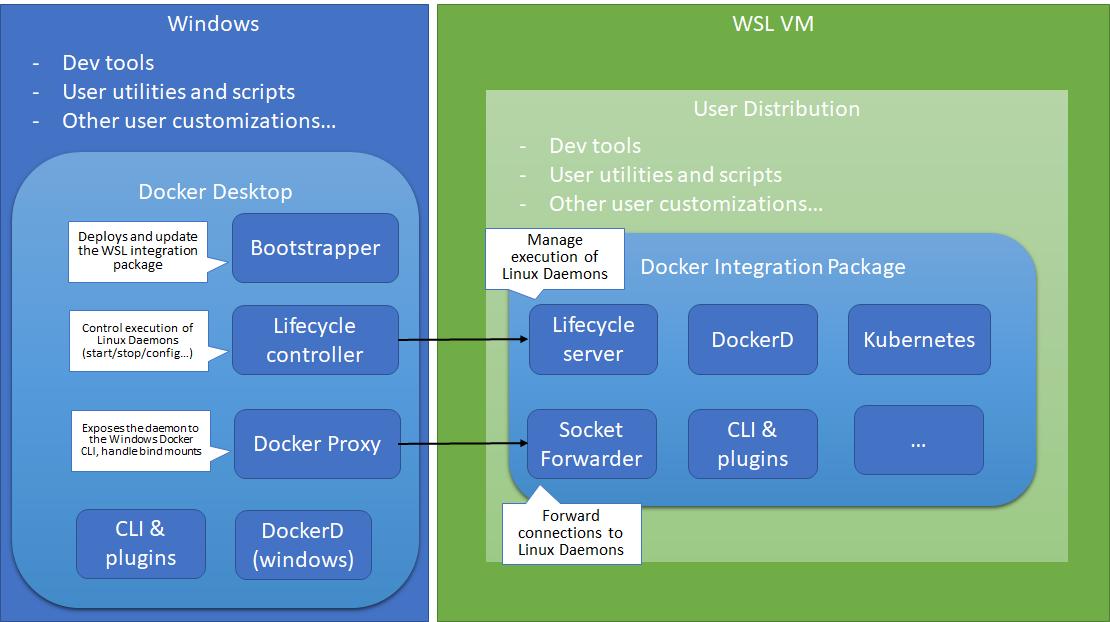 Docker in WSL 2