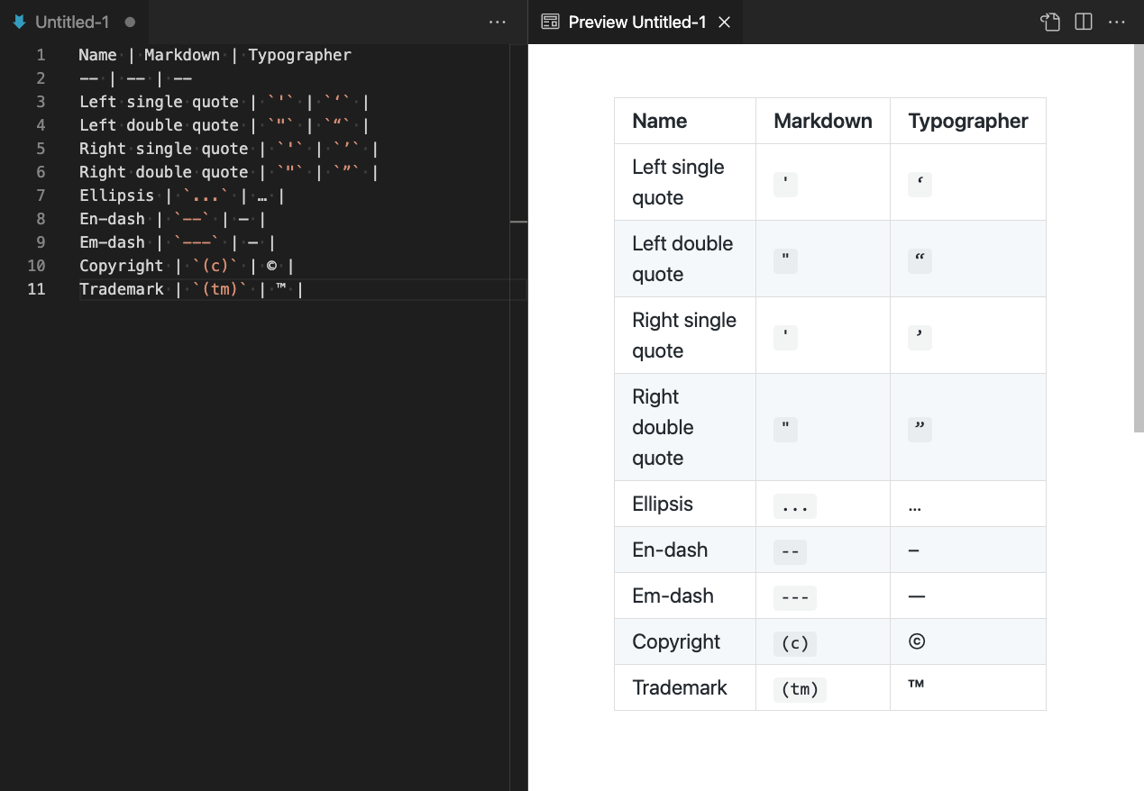 Smart quotes and text replacement in the Markdown preview